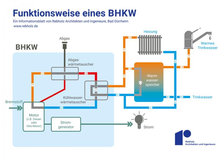 Bild zeigt die Funktionsweise eine BHKW (Blockheizkraftwerk)