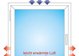 Fensterfalzlüftung Schaubild Rebholz Immobiliengruppe