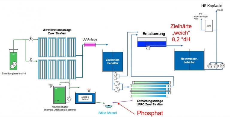 Schaubild zur Neukonzeption-der Wasserversorgung in Bad Dürrheim