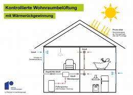 Schaubild kontrollierte Wohnraumbelüftung