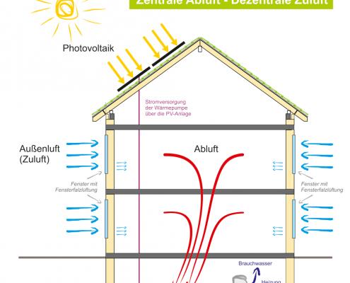 Schaubild für ein kontrolliertes Zu- und Abluftsystem in Wohngebäuden