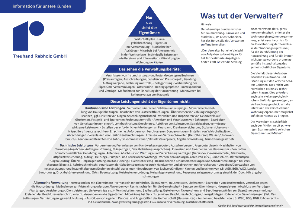 Grafik der Verwalterpyramide