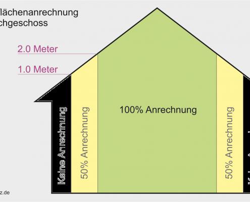 Grafische Darstellung der Wohnflächenberechnung im Dachgeschoss