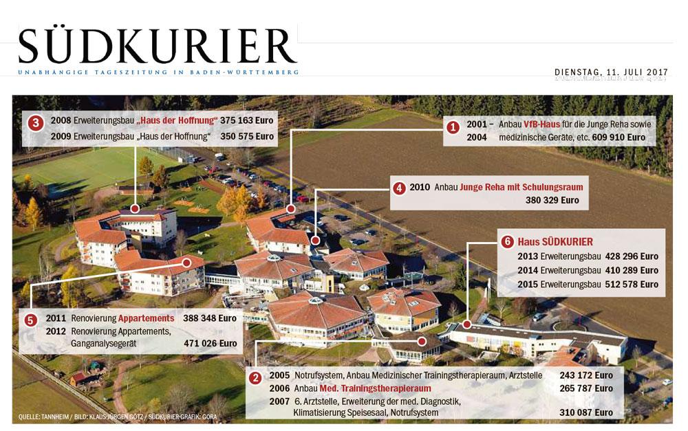 Grafik und Übersicht zum Gebäudekomplex - 20jähriges Jubiläum Nachsorgeklinik Tannheim